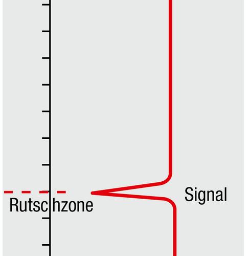 CSM, reflektiertes TDR-Signal