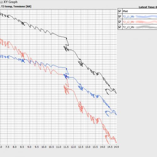 XY-Diagramm. Hier Kraft (kN, vertikal) gegenüber Temperatur (°C, horizontal)