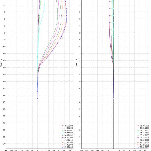 Inklinometer Resultate Folgemessung