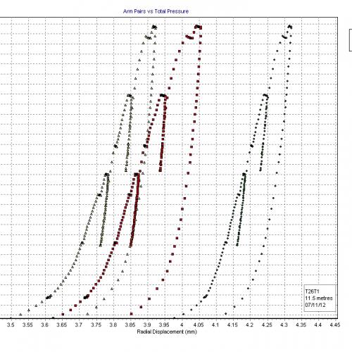 Messdiagramm eines 3-stufigen Dilatometerversuchs