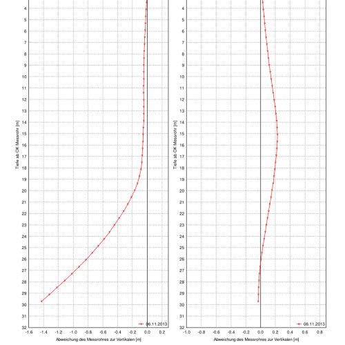 Inklinometer Resultate Nullmessung
