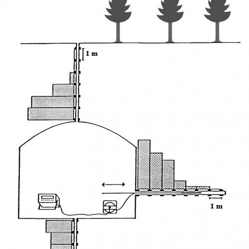INKREX Messungen horizontal und vertikal