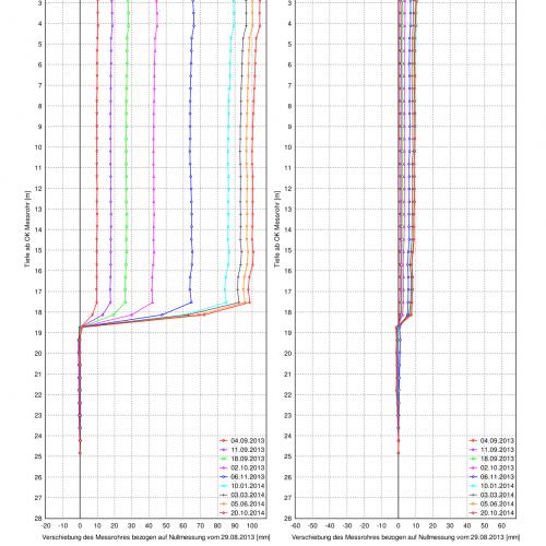 Inklinometer Resultate Folgemessung (Gleitfläche bei 18m)
