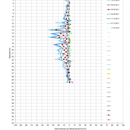 SE (USBR) Messresultate differentiell