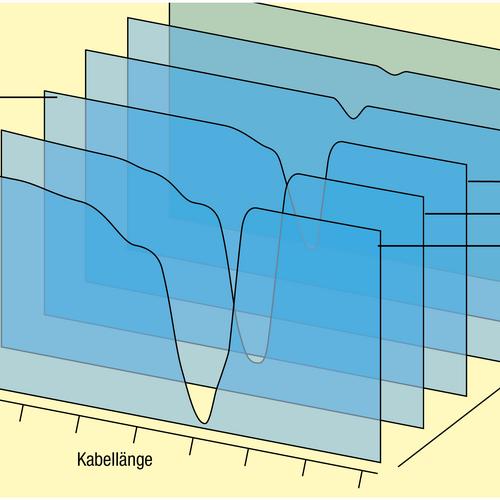 CSM, Messberkeit im Vergleich mit Inklinometer