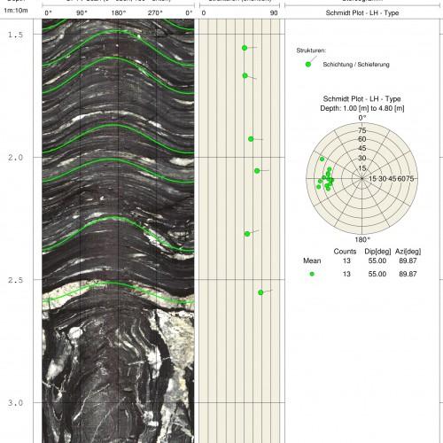 OPTV, optischer Bohrlochscan, mit Strukturen und Schmidt-Plot