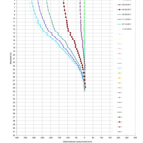 SE (USBR) Messresultate integriert